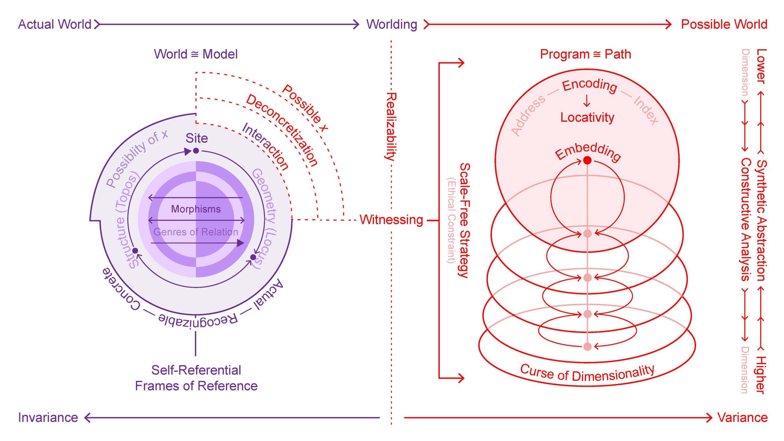 bawa-cavia_reed_diagram-site-as-procedure-as-interaction